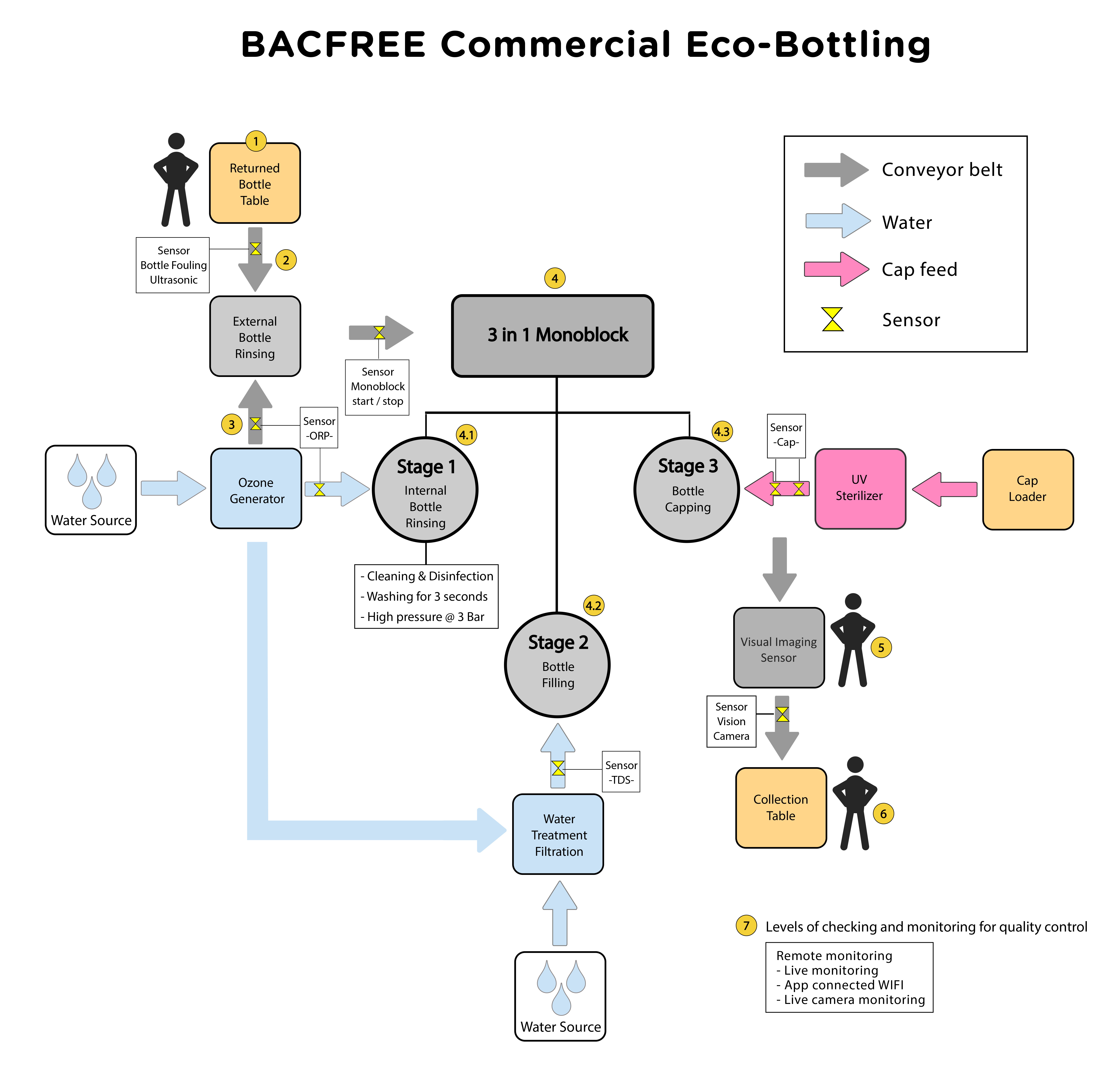 Bacfree Eco Bottling Business Suite
