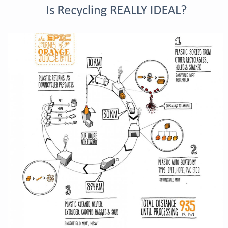 Is recycling really ideal?