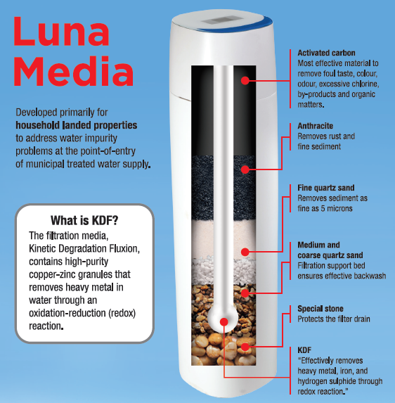Luna Smart Outdoor Filter Filtration Media
