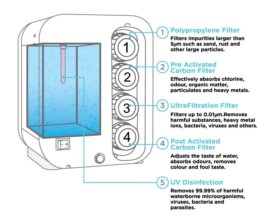 Features of Watero UF All-in-One Smart Water Filter